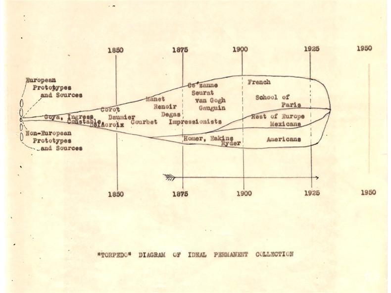history of MoMA 03