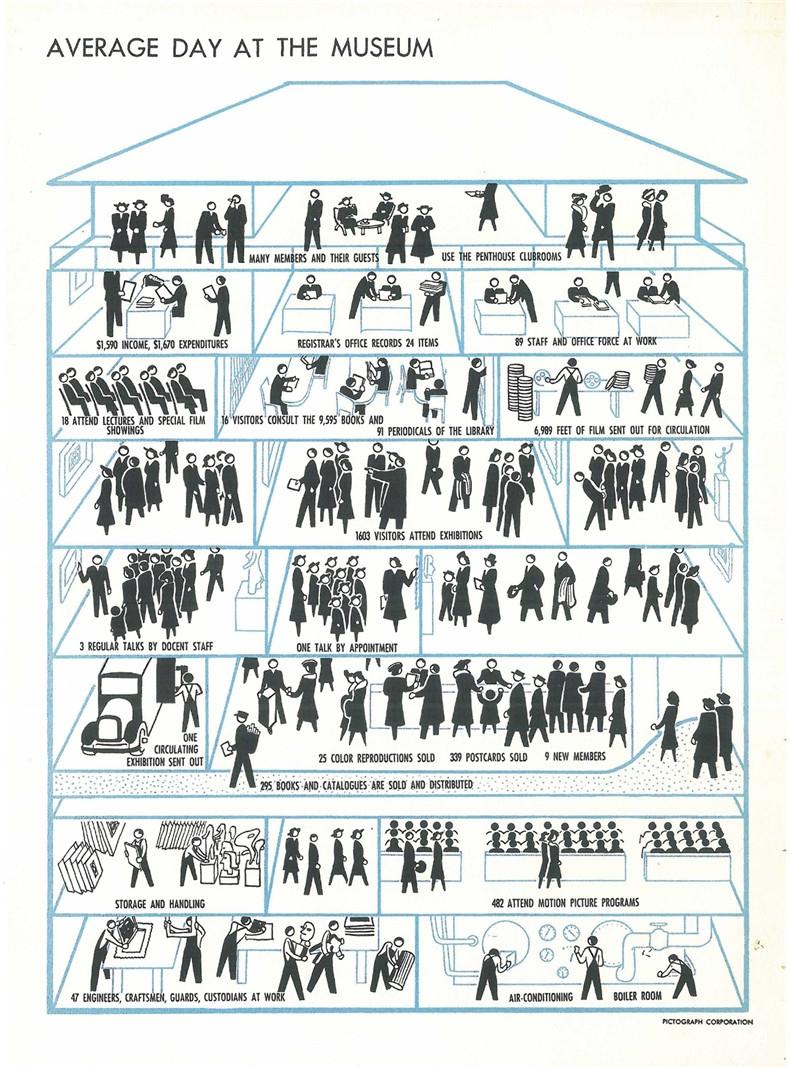 history of MoMA 05