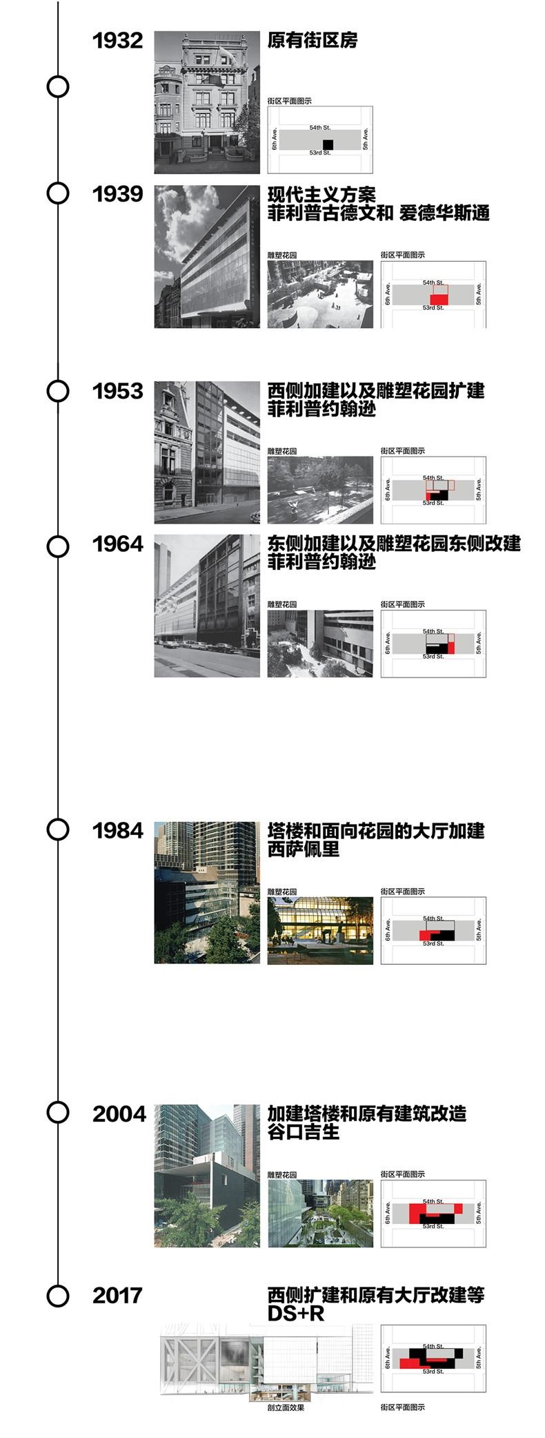 history of MoMA 22